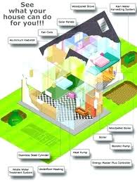 environmentally friendly house plans eco friendly house designs house design house designs and floor