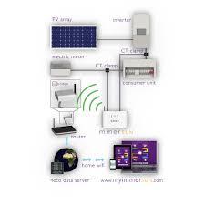 immersun t1060 u2013 microgeneration energy controller