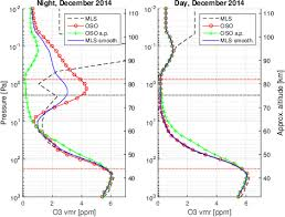 net pattern dec 2014 average night and day vertical profiles of o 3 from december 2014