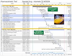 free pharmaceutical project management templates aec software