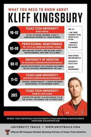 Texas Tech Memes - texas tech typography 5x7 print by quotabledesign on etsy 7 50
