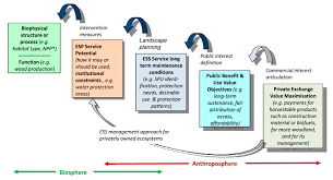 sustainability free full text ecosystem services as a boundary