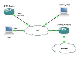 tutorial gns3 linux gns3 cloud connection on a linux server