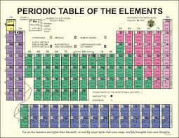 periodic table 6th grade pin by the torah garden on all about science pinterest