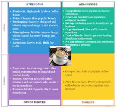 applying swot analysis in business founder u0027s guide