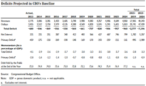Federal Tax Table For 2014 An Update To The Budget And Economic Outlook 2014 To 2024