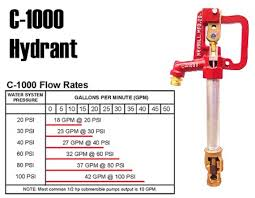 Frost Proof Faucet Parts C 1000 Frost Proof Hydrants Merrill Manufacturing Water Well