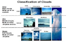 clouds lessons tes teach