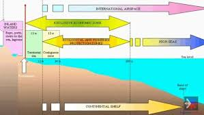 Seeking Zone What Does Maritime Zones Quora