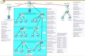tutorial completo de cisco packet tracer topologia paso a paso cisco packet tracer para 3 sucursales lan wan
