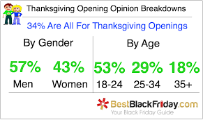 black friday 2015 and shopping survey bestblackfriday