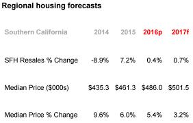 economists predict home value appreciation through 2017 to 2017 california housing forecast chino hills homes real estate agent