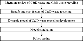 modeling construction and demolition waste recycling program in