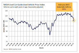 used prices used car prices crash most since 2008 zero hedge