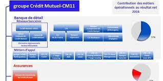 siege social credit mutuel au crédit mutuel cic il n y a pas de plan de fermeture d agences
