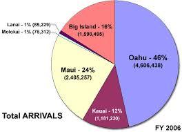Hawaii the traveler images Hawaii tourism statistics jpg