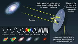 How Fast Does Light Travel Bbc Science How Do Telescopes Let Us See So Far Into Space