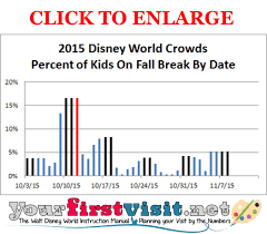 fall breaks and autumn 2015 crowds at walt disney world