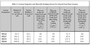 Steel Sheet Piling Cost Estimate by Chapter 2 Structural Design Of Sheet Pile Walls Pile Buck Magazine