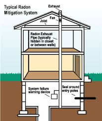 Radon Mitigation Cost Estimates by Radon Gas Mitigation Expert And Radon Testing In Minnesota Iowa