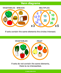 venn diagram a maths dictionary for kids quick reference by