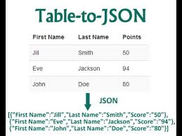 convert json to html table learn how to create html table to json array data youtube