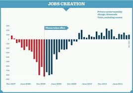 jobs under obama administration job creation liberal board of common sense pinterest obama