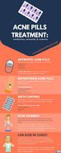 acne treatment pills antibiotics retinoids u0026 vitamins