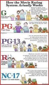 the guide to movie ratings infographic g movie rating movie