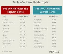 Average Apartment Rent By Zip Code Dallas Rents Climb Confidently U2014still It U0027s No Match For The Metro