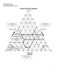 30 60 90 Triangles Worksheet Soil Texture Triangle Worksheet Photos Dropwin