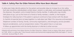 detecting elder abuse and neglect assessment and intervention