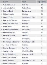 epl table fixtures results and top scorer english premier league top scorers standings in nfl game