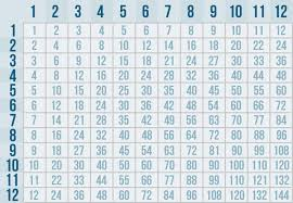 Multiplication Time Tables Multiplication And Division Introduction To Multiplication Page 2