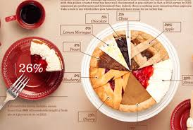5 infographics that brilliantly visualize food data using real