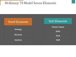 Mckinsey 7s Model Seven Elements Ppt Powerpoint Presentation Mckinsey Ppt