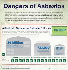 Popcorn Ceilings Asbestos California by 100 Diy Asbestos Test Asbestos Guide Remediation Asbestos