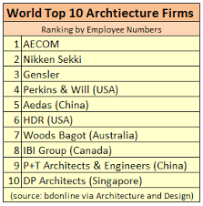 architecture practices world s largest architecture firms unveiled