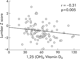 Vitamin D And Tanning Beds Measurement Of Vitamin D Levels In Inflammatory Bowel Disease