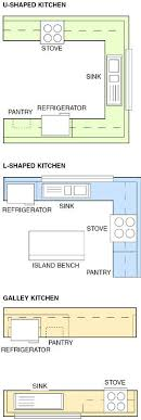 small kitchen layout ideas best 25 u shaped kitchen ideas on u shape kitchen u