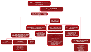 Mutual Fund Accountant Alliances At A Glance Stormont Financial Strategies
