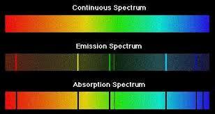Incandescent Light Spectrum Continuous Spectrum Thecuriousastronomer