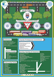 Choice Map Curriculum Meiklemill Primary