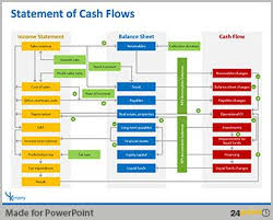 financial report cover page best 25 cash flow statement ideas on pinterest income statement