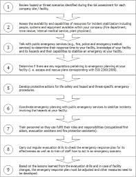 emergency response plan template exquisite sample documents