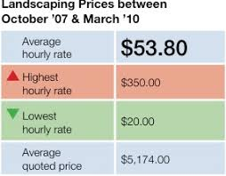Average Cost Of Backyard Landscaping Garden Design Garden Design With Backyard Landscaping Cost