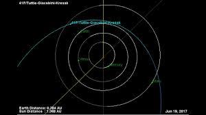 comet 41p tuttle giacobini kresak orbit 2017 youtube