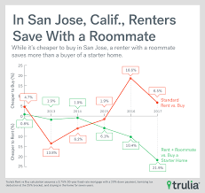 rent vs buy roommate edition trulia u0027s blog