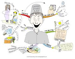 Mind Map Examples Laugh Every Day Mind Map By Creativeinspiration On Deviantart