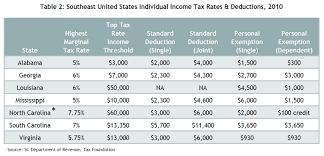 Tax Table 2013 South Carolina U0027s Uncompetitive Income Tax The South Carolina